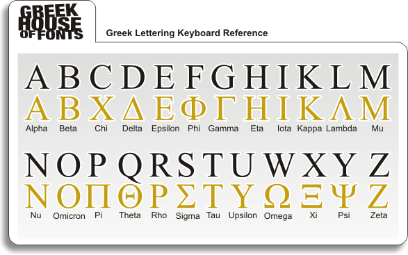 Greek Lettering Keyboard Reference